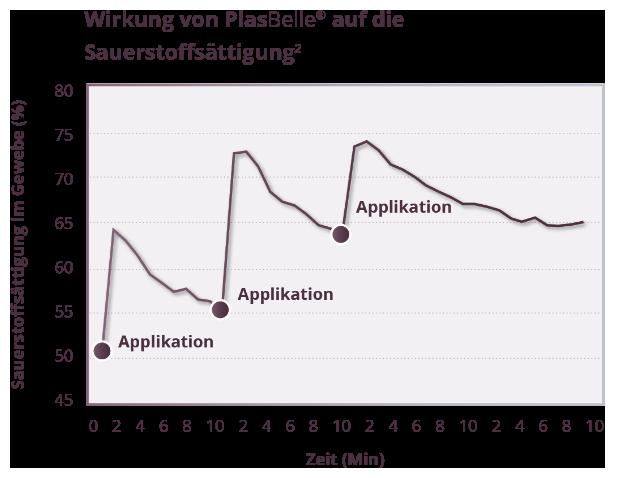 Grafik_Foerdert_Mikrozirkulation_2